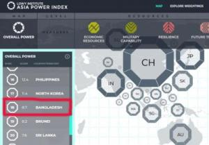 Bangladesh ranks 18 in power index of Lowy Institute